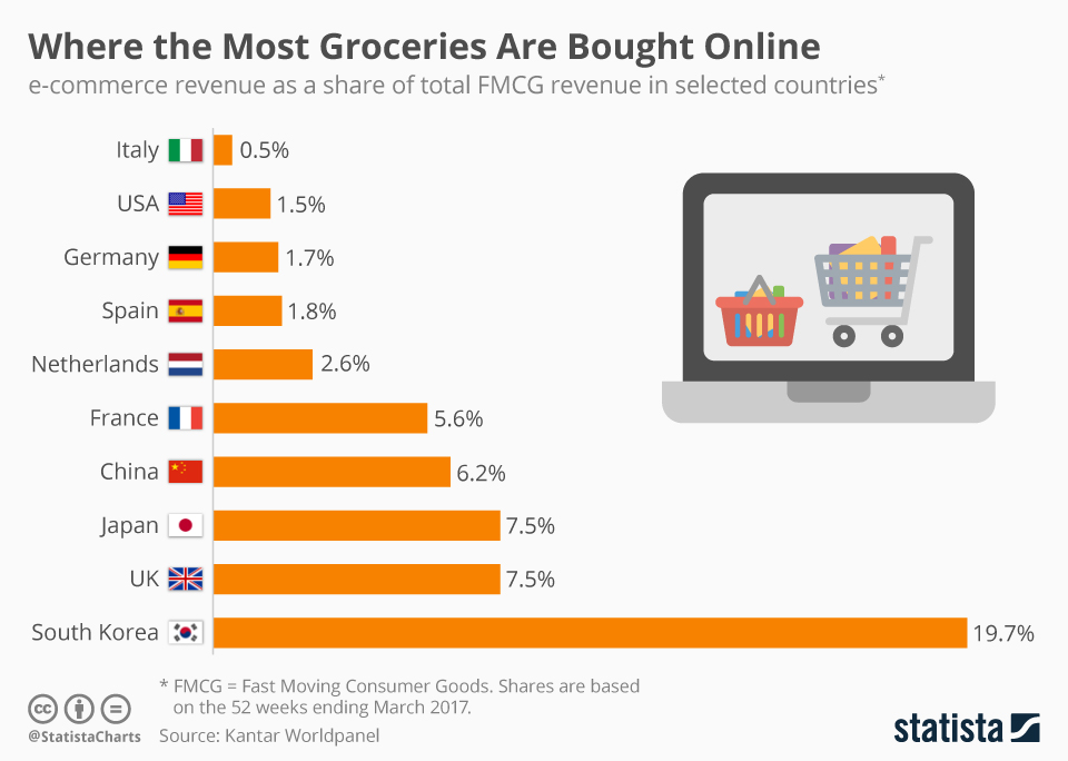 Statista Infographic: Where the Most Groceries Are Bought Online